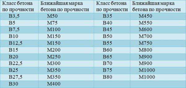 Соотношение марок и классов.