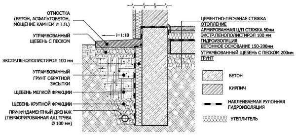Создание дополнительных мер защиты цоколя строения от воздействия влаги, представленных в виде графического изображения