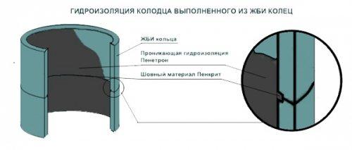 Специалисты рекомендуют проводить гидроизоляцию таких изделий