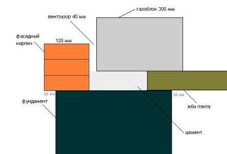 Способ отделки должен учитываться на этапе проектирования.
