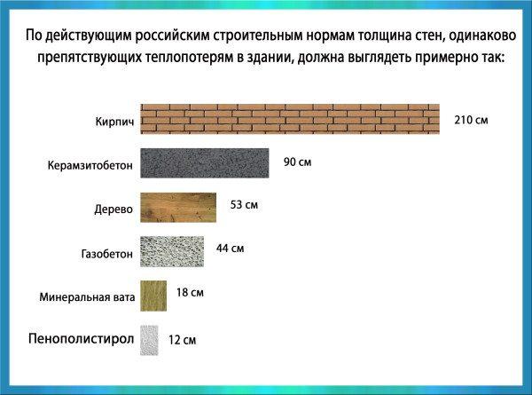 Сравнение теплоизолирующих качеств разных материалов.