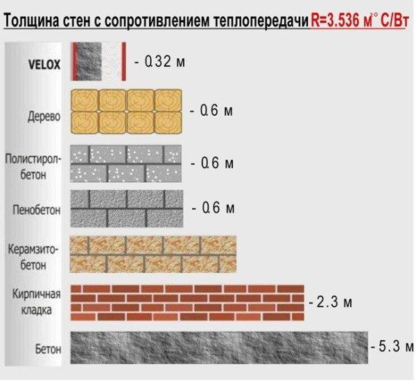 Сравнение теплоизоляционных характеристик разных материалов.