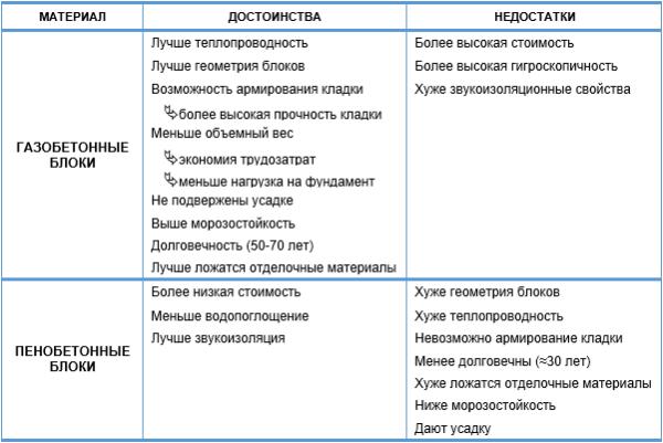 Сравнительная таблица достоинств и недостатков двух блоков из ячеистого бетона разного типа производства