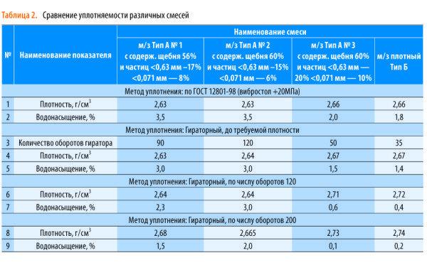 Сравнительная таблица проектированных вариантов смеси.