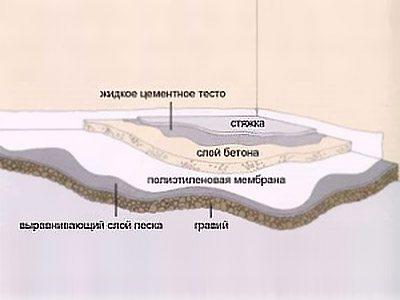 Структура бетонных полов.