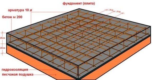 Структура плитного фундамента.