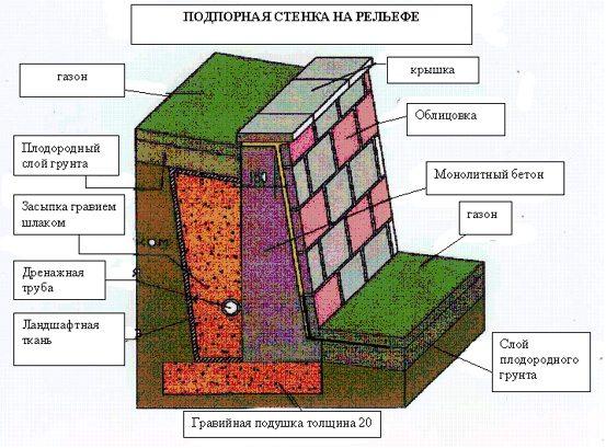 Структура подпорной стены.