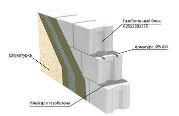 Своеобразный пирог стены из газобетона