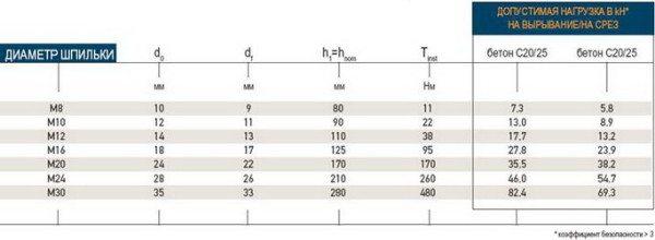 Таблица анкеровки арматуры в бетоне исходя из диаметра шпильки
