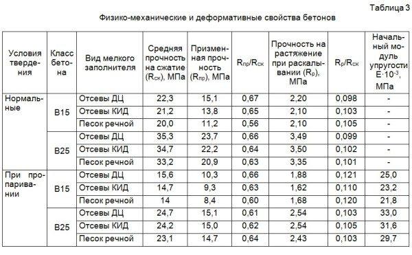 Таблица для сравнения двух используемых классов.