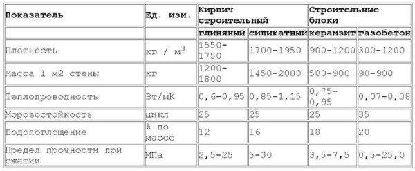 Таблица для сравнения с другими материалами.