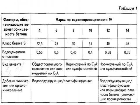 Таблица характеристик различных марок бетона с их характеристиками и областью применения по водонепроницаемости