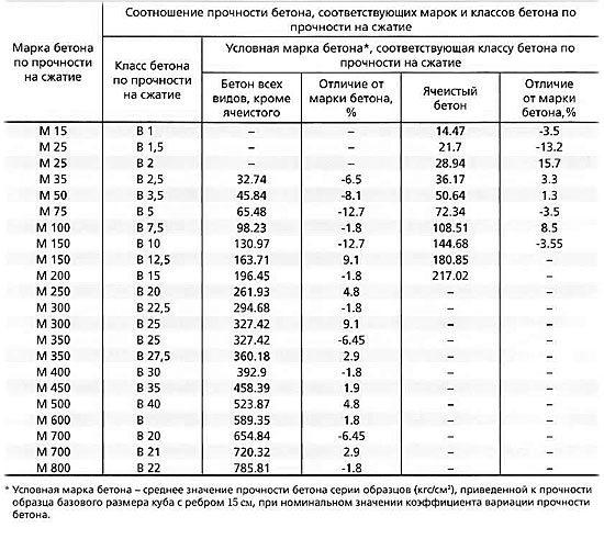 Таблица марок и классов бетона по прочности на сжатие