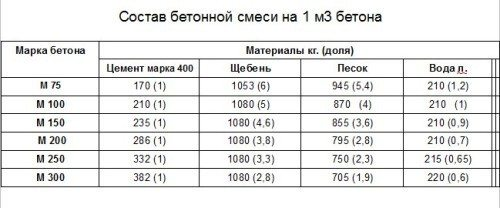Таблица, отображающая пропорции бетона для фундамента на 1м3