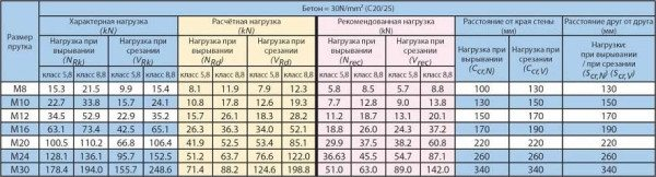 Таблица параметров для химического крепления