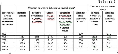 Таблица плотности с указанием марок и класса прочности