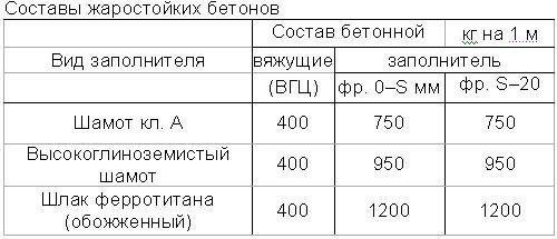 Таблица приблизительных составов жаростойких бетонов