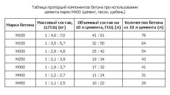 Таблица пропорций как замесить бетон на основе цемента марки М400