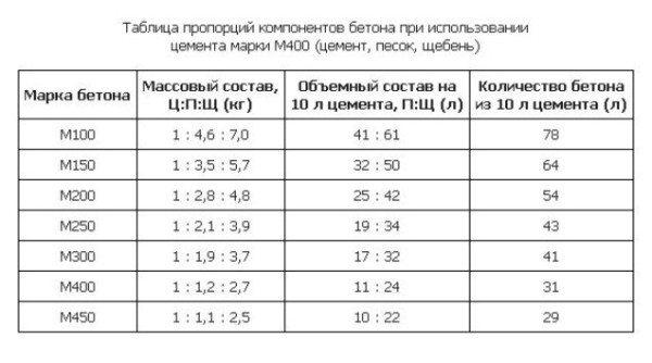 Таблица пропорций компонентов.