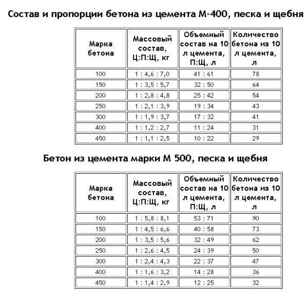 Таблица пропорций по маркам бетона для цемента М400 и М500.