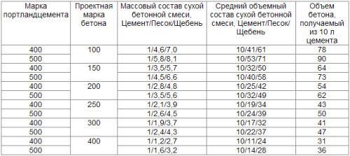 Таблица с указаниями различных пропорций в разных единицах измерения, которые используются для изготовления бетона определенной марки