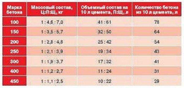Таблица соотношений компонентов раствора.