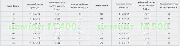 Таблица соотношения компонентов бетона