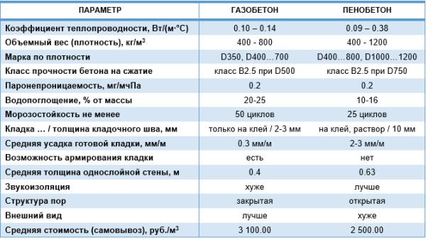 Таблица сравнительных характеристик газобетона и пенобетона
