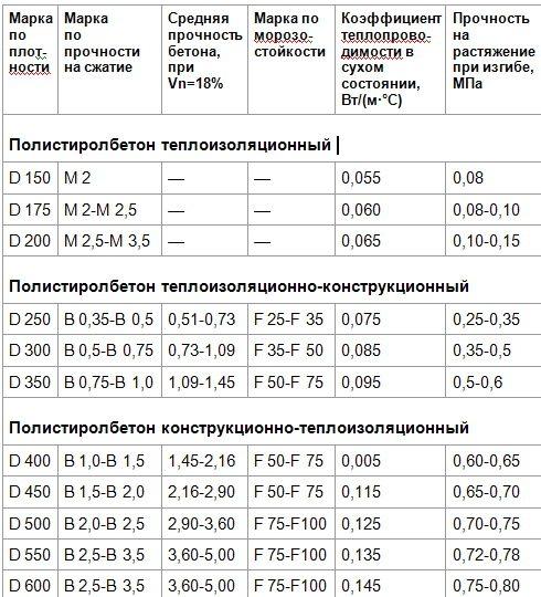 Таблица сравнительных характеристик полистиролбетона представленная в различных марках