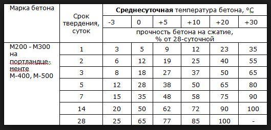 Таблица твердения бетона в зависимости от температуры