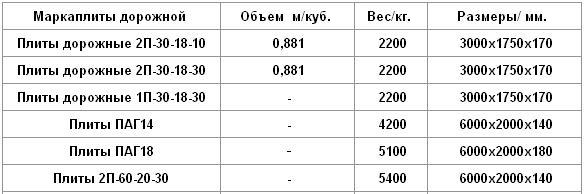 Таблица, в которой приведены вес, объем и размеры дорожных железобетонных плит