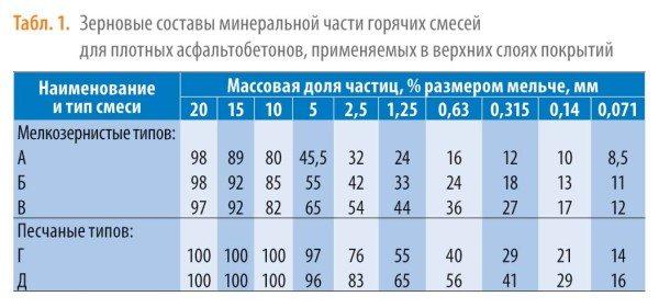 Таблица зерновых составляющих минеральной части смесей для изготовления асфальтобетона разной зернистости