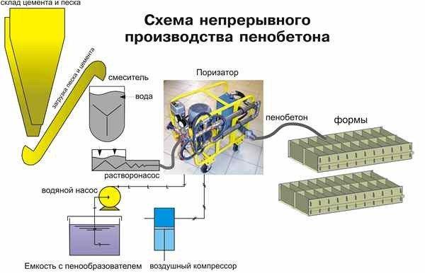 Технология изготовления пенобетона непрерывным способом