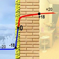 Температурный градиент при наружной отделке