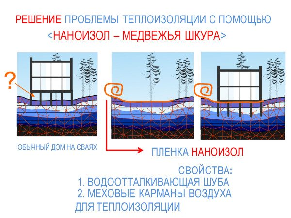 Теплоизоляция фундамента из бетона при помощи пленки.