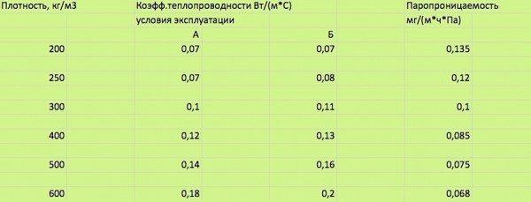 Теплопроводность пенополистиролбетона в зависимости от объемной массы