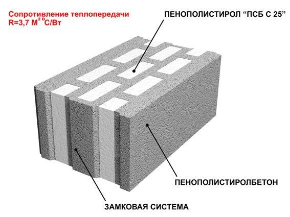 Теплопроводность заводской продукции.