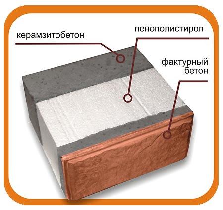 Теплый блок из керамзита