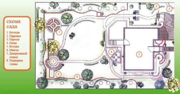 Типичный план садового участка с указанием расположения всех необходимых элементов