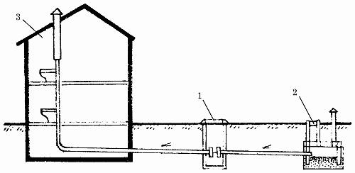Цифрой 1 отмечен колодец, фильтрующий от твердых примесей.