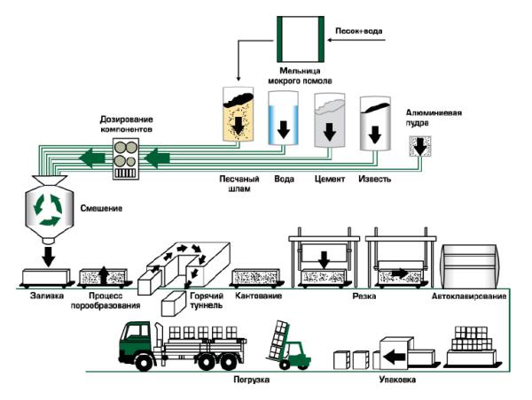 Цикл производства газоблоков
