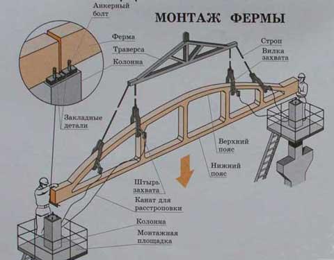 Установка конструкции