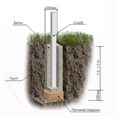 Установка опорной конструкции с фиксацией в грунте с помощью цементного раствора