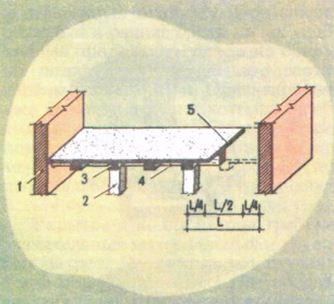 Устройство рабочего шва при бетонировании перекрытия: 1) стена; 2) опора; 3) вспомогательная балка; 4) основная балка; 5) шов; 6) расстояние между основными балками