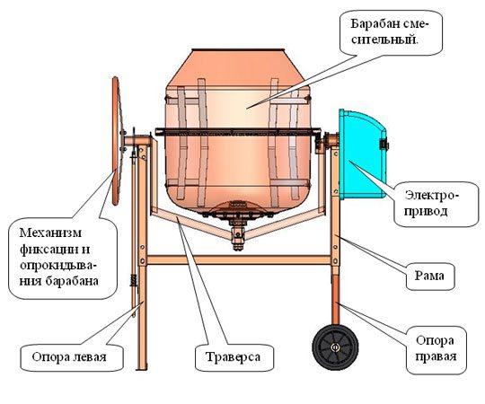 Устройство типичного гравитационного бетоносмесителя.