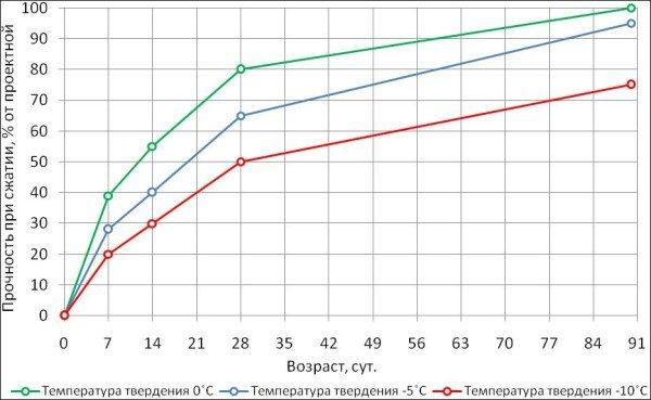 В данной таблице показано, как ведет себя раствор в различных условиях