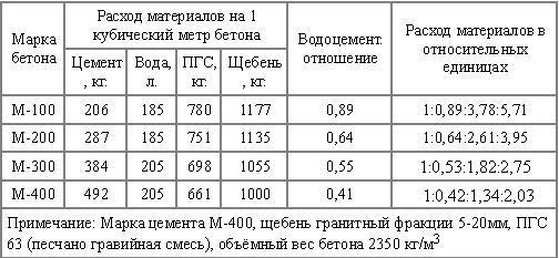 В таблице демонстрируется увеличение массы цемента с повышением марки.