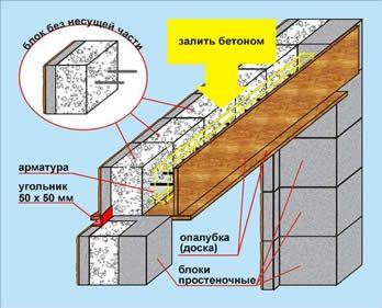 Вариант самостоятельного изготовления оконного проема в доме из газобетонных блоков