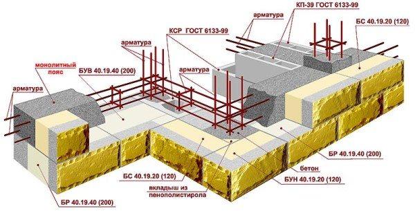 Вариант создания цельного строения из данного материала с монолитным поясом и армированием