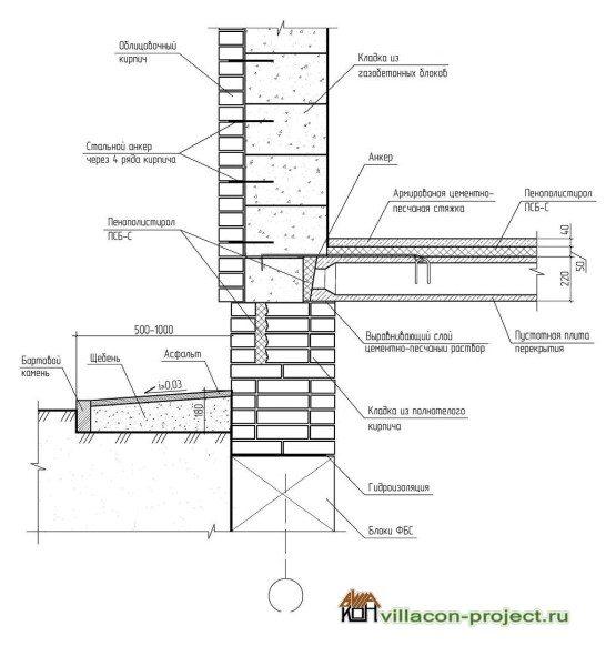 Вариант создания цоколя с применением блоков из газобетона и внутренним утеплением